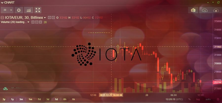 Here's the EUR/IOTA pair at the start on Bitfinex exchange