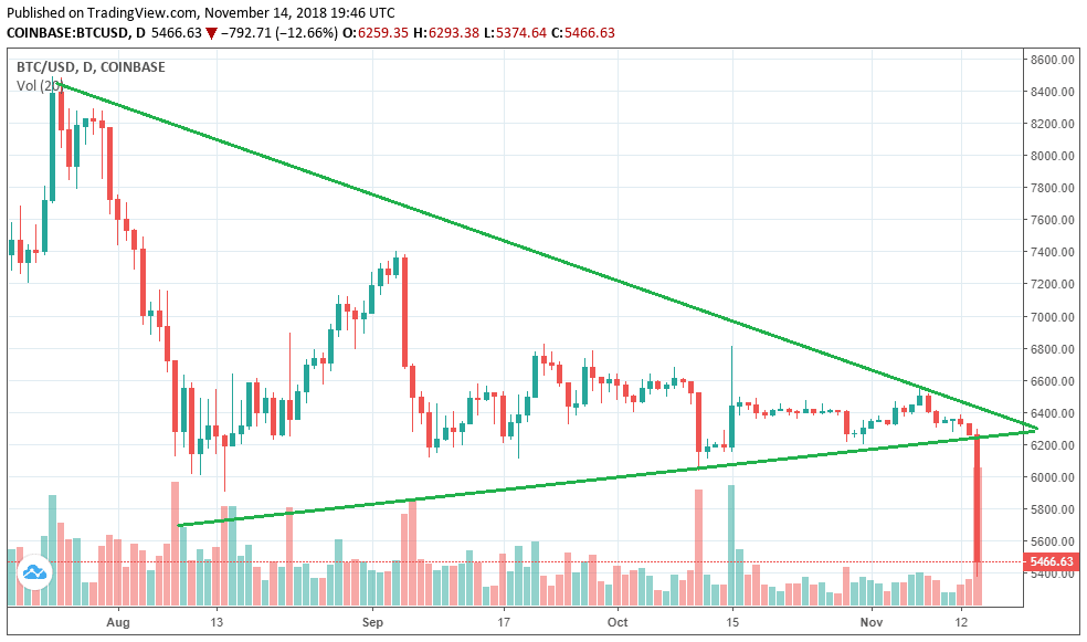 Bitcoin plunges under $5700. Chart via Tradingview.com