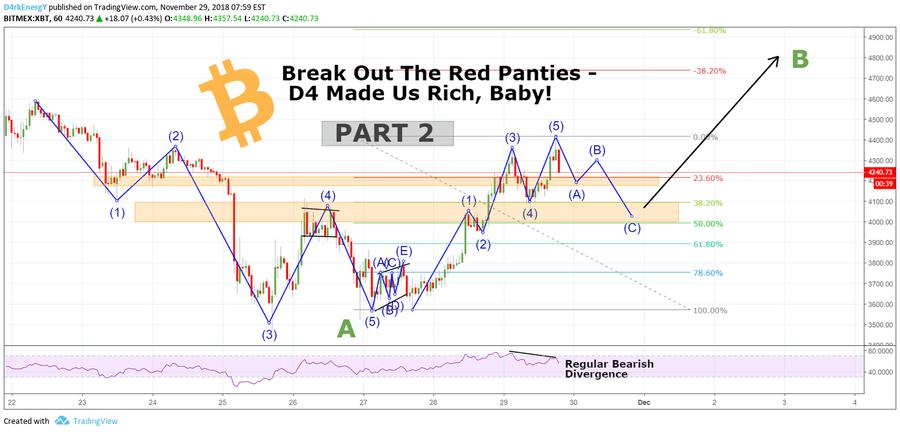 D4ekEnergY chart. Trading idea in TradingView.