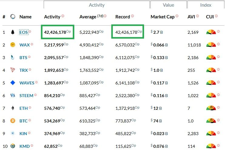 EOS Blockchain Hit The ATH Record. Over 42 million Operations in 24h. Blocktivity.info data.