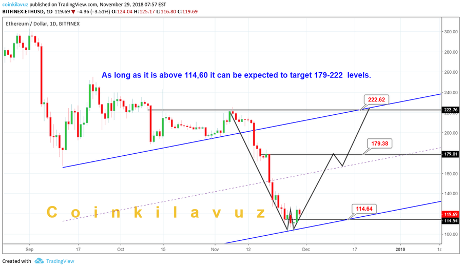 Chart by Coinklavuz. ETH/USD pair on TradingView.