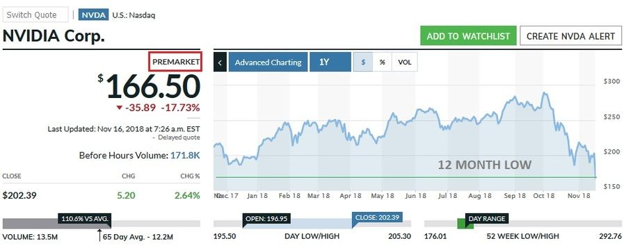 www.marketwatch.com data chart.