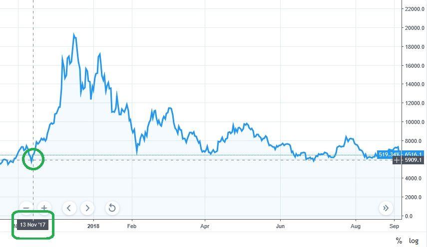 November 13. The Date When Bitcoin Started Its Bull Run a Year Ago.