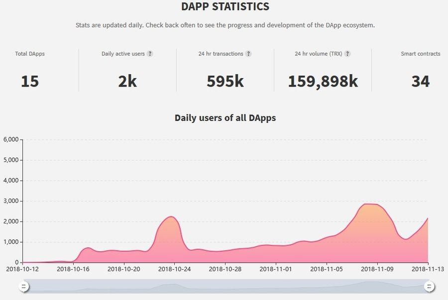 TRON DApp statistics. https://tron.app/stats