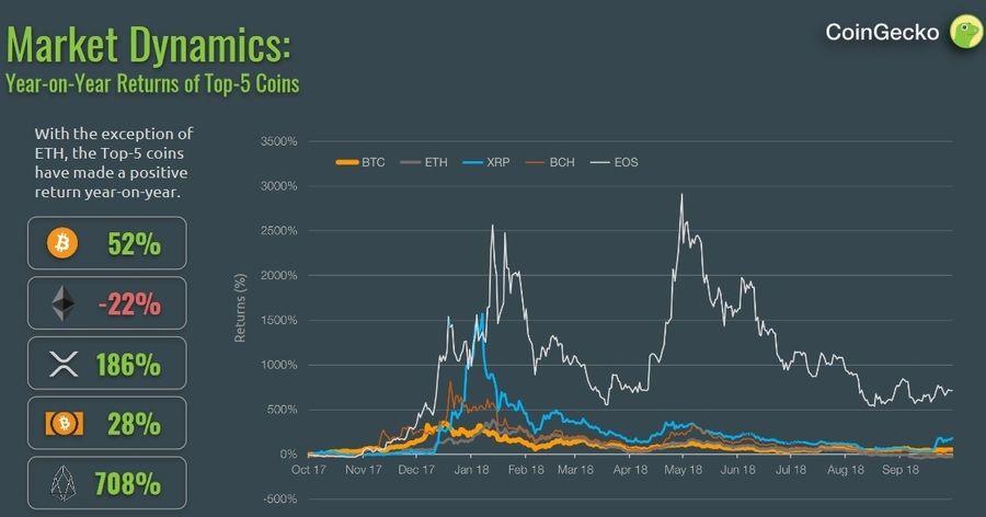 CoinGecko Quarterly Report Chart.