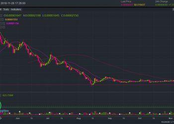 Binance Trading Platform / BTCZIL