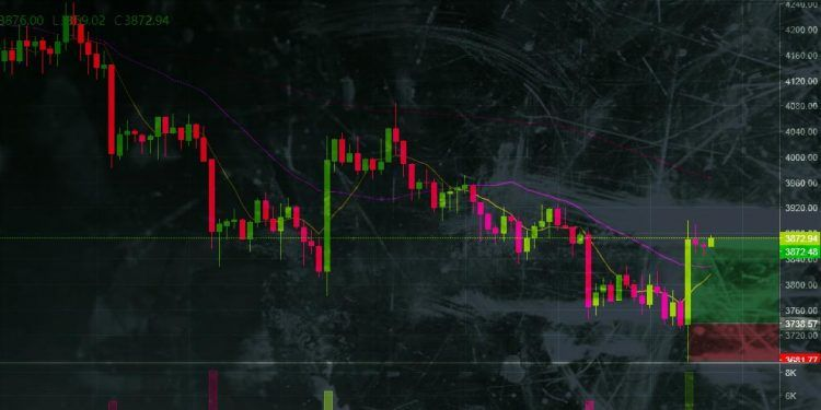 Binance Chart / Bitcoin Technical Analysis