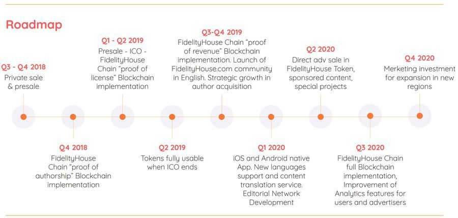 The Roadmap of FidelityHouse