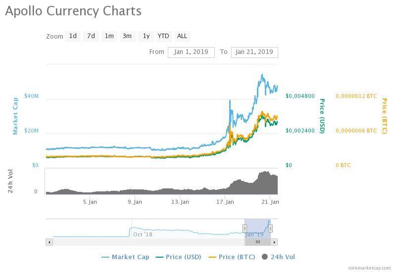 Apollo Currency chart. Coinmarketcap.com data.