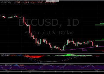 BTC/USD 1D Chart / Bitfinex / Bitcoin Price Analysis