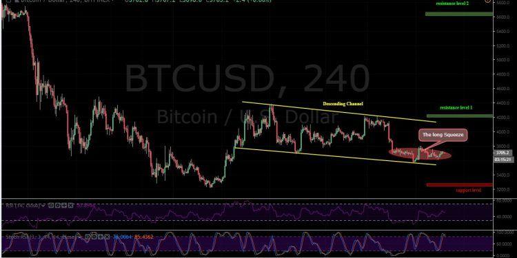 BTC/USD 4H Chart, Bitfinex