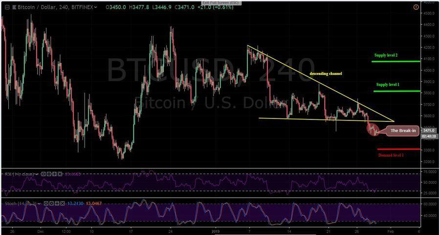 BTC -USD 4H Chart - January 29
