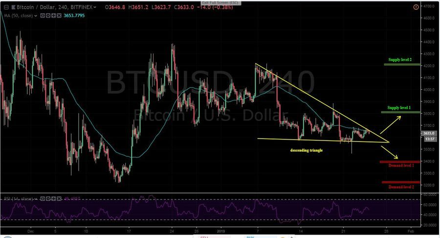 BTC-USD 4H - January 25
