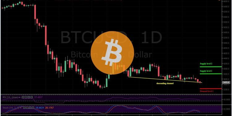 Bitcoin (BTC) Price Analysis – January 29. More Price Drop