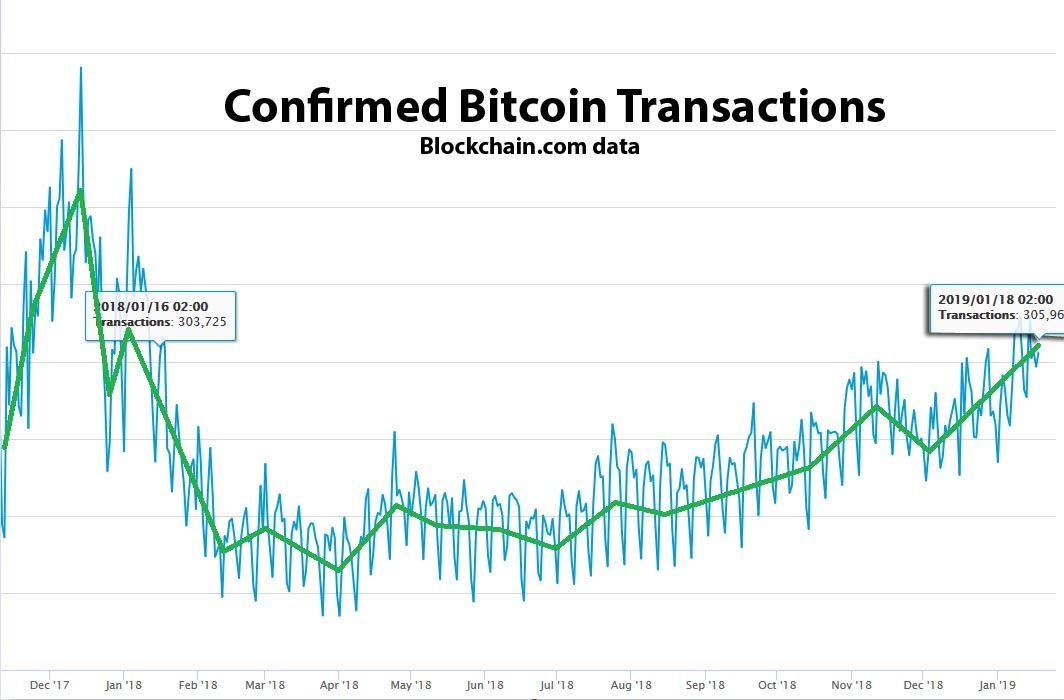 The data shows a steadily growing number of Bitcoin transactions. Such numbers were also visible a year ago - January 2018.