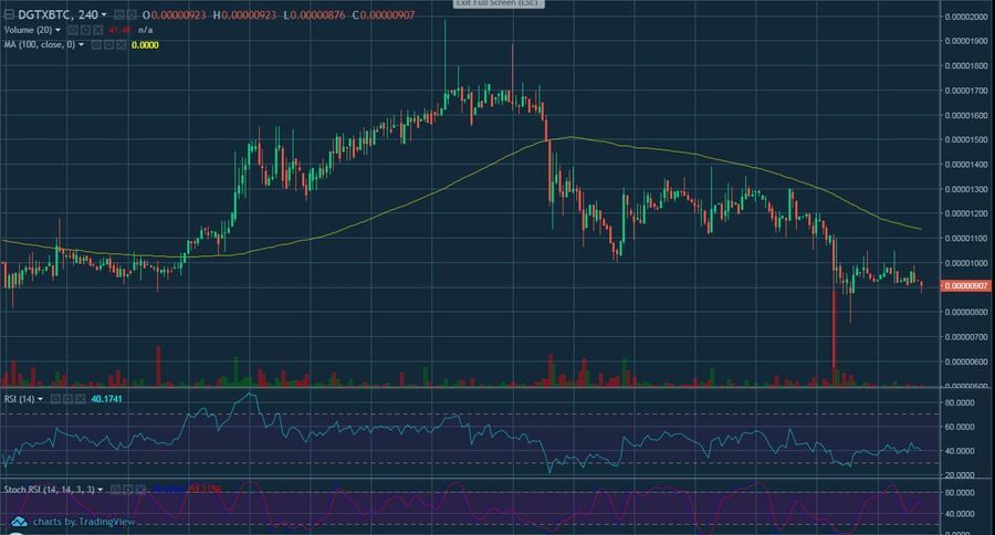 DGTX/BTC 4 Hour Chart by TradingView
