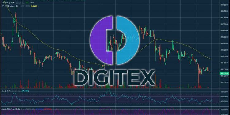 Digitex (DGTX) Price Analysis – January 21