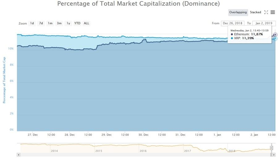 Percentage of total market capitalization (Dominance) is now on Ethereum's side. Coinmarketcap data.