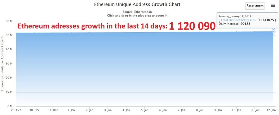Ethereum adresses growth in the last 14 days