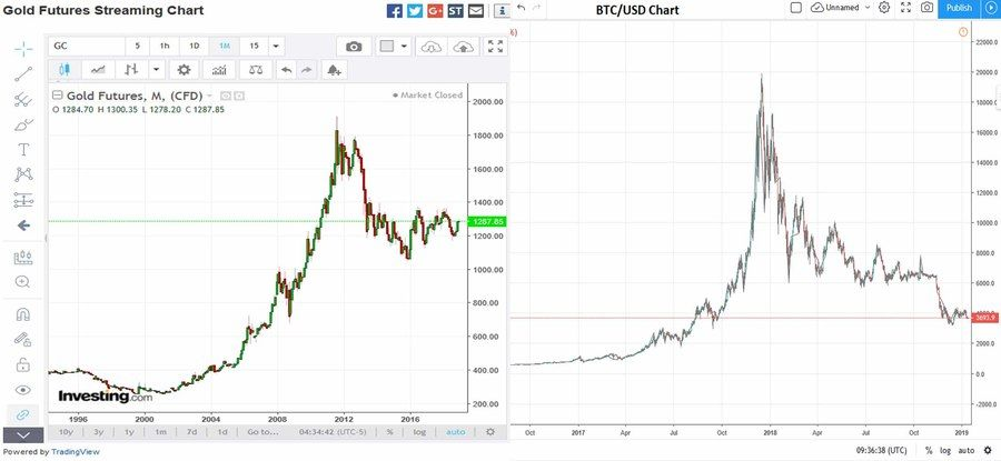 Gold Futures Chart compared to Bitcoin / US Dollar Chart. Tradingview.com data.