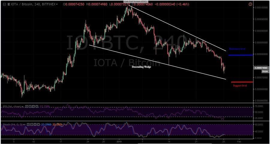 IOTA-BTC 4H Chart - January 28