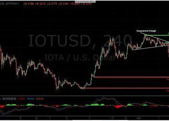 IOTA-USD 4H Chart- January 11