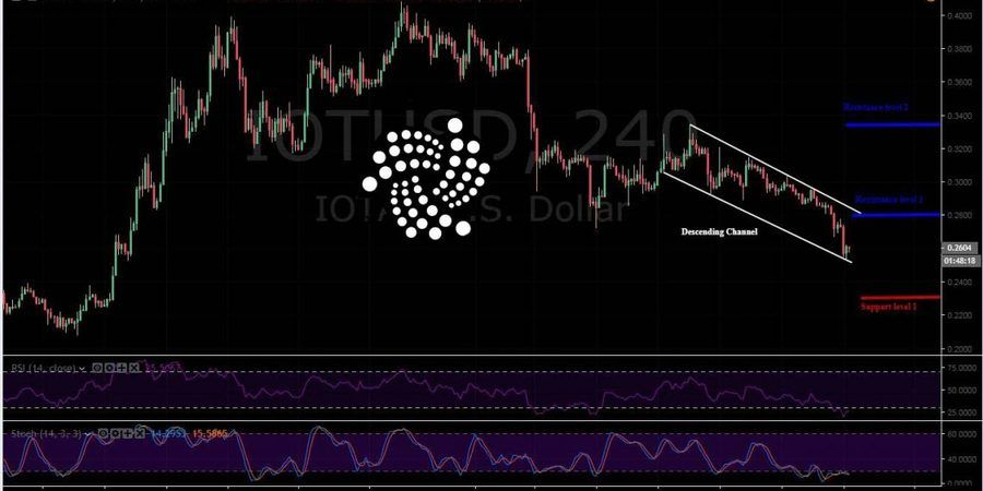 IOTA-USD 4H Chart - January 28. The Market Pressure is Exhausted