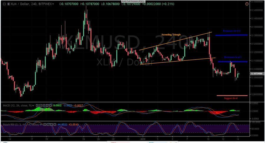 XLM/USD Bitfinex 4h Chart.