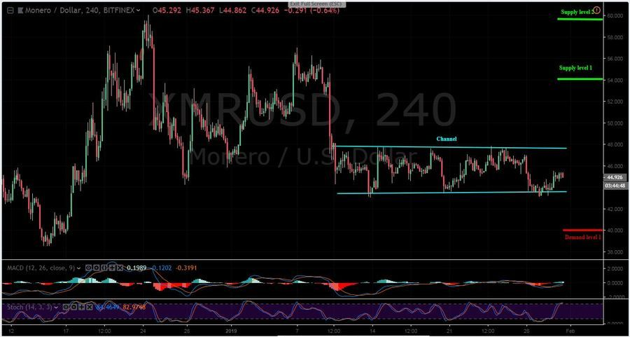 XMR-USD 4H - January 31