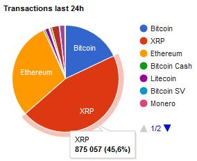 Last 24h: XRP Hit Over 850k Transactions, Near $6 Billion of BTC Sent