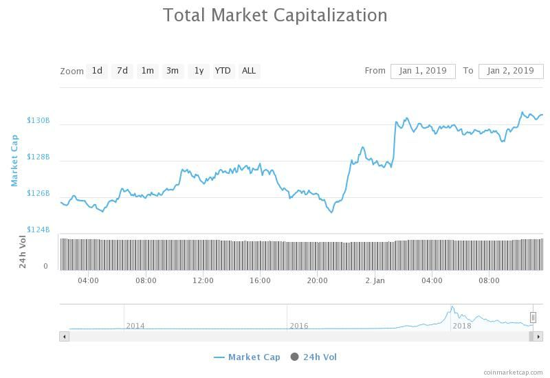 The data show, that currently total market cap is steadily growing since January 1, 2019.
