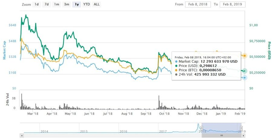 1 year chart of XRP. Coinmarketcap.com data