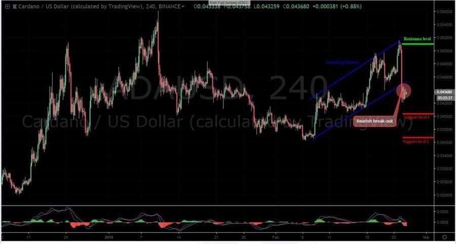 ADA-USD 4H chart - February 25