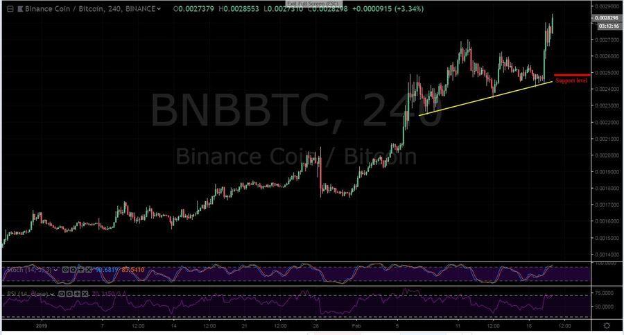 BNB-BTC 4H Chart - February 20