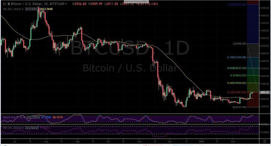 BTC-USD 1D - February 21