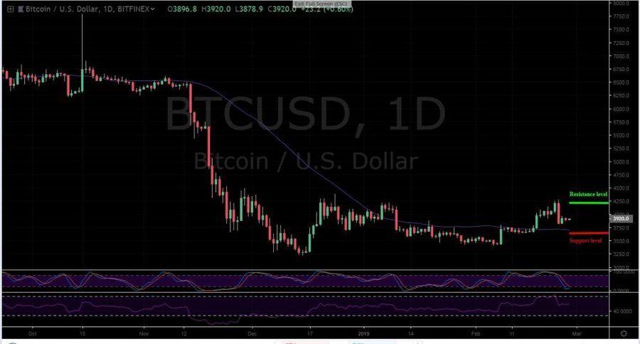 BTC-USD 1D - February 27
