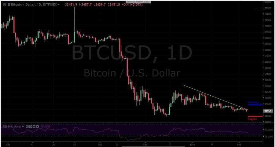 BTC-USD 1D - February 7