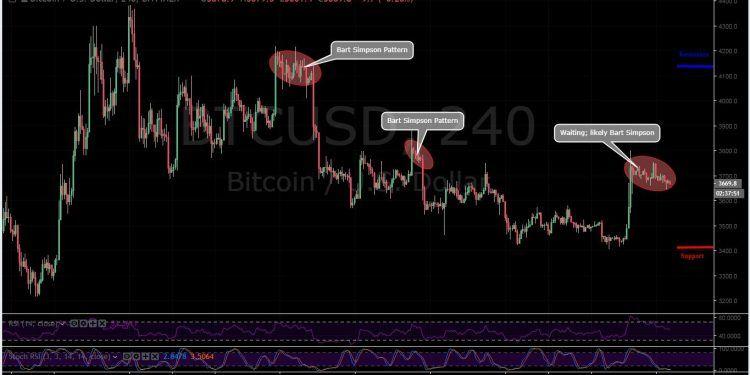 BTC-USD 4H - February 12