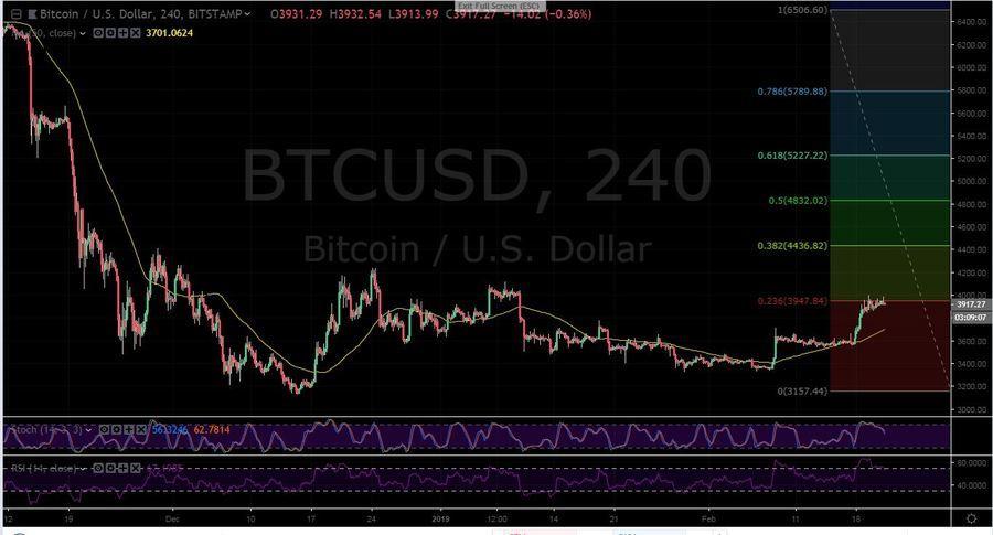 BTC-USD 4H - February 21