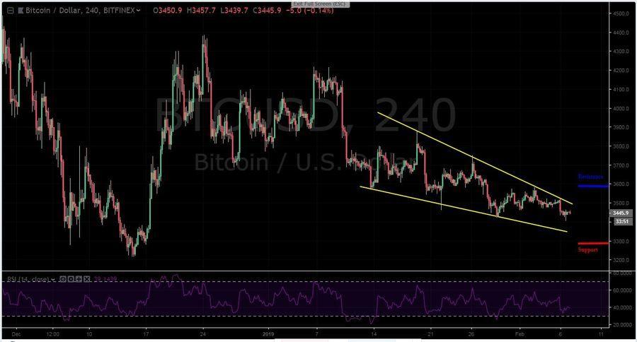 BTC-USD 4H - February 7