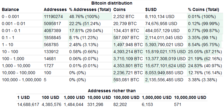 Bitcoin distribution. Bitinfocharts.com data