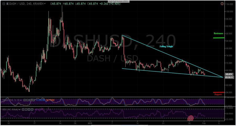 DASH-USD 4H - February 1