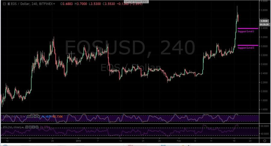 EOS-USD 4H Chart - February 19
