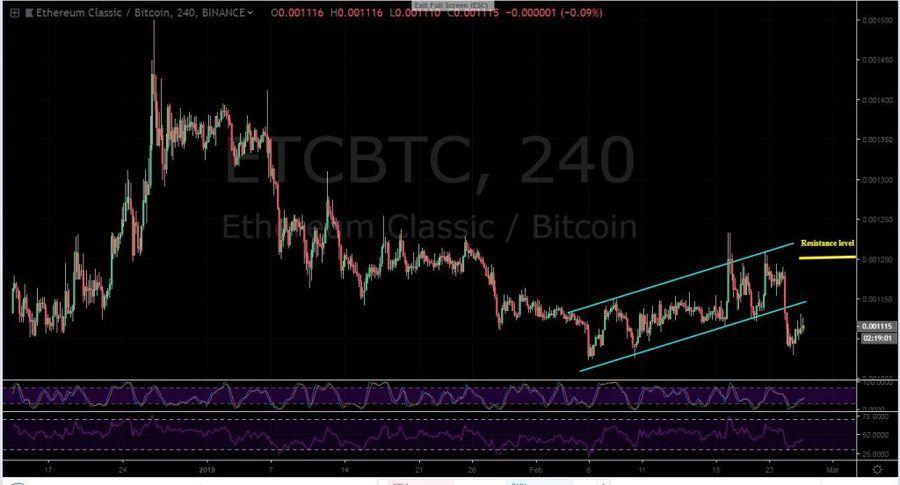 ETC-BTC 4H chart - February 26