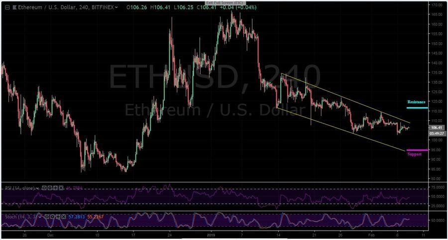 ETH-USD 4H - February 8