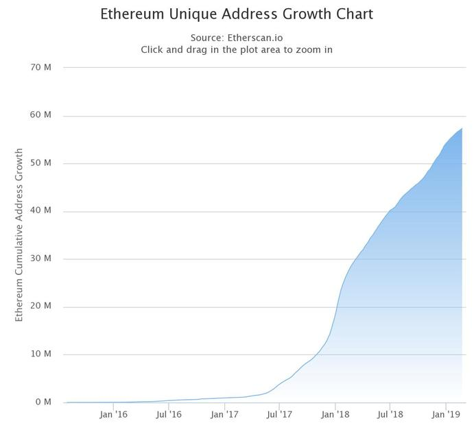 No bearmarket visible in Ethereum's unique addresses growth. Etherscan.io chart