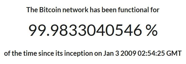 The Bitcoin Network has been functional for 99.98 percents of the time since its inception on Jan 3 2009. Bitcoinuptime.com data