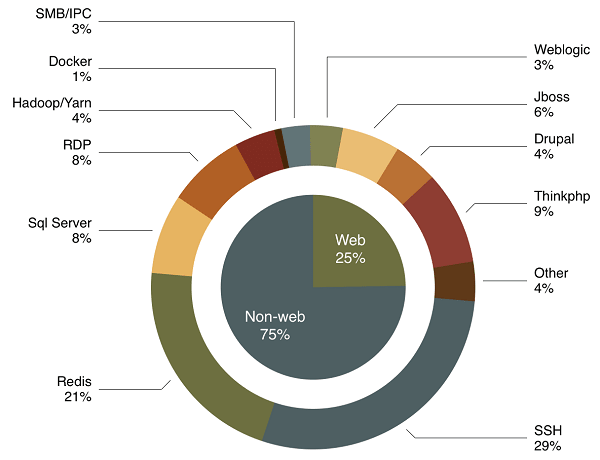 The following figure shows the percentage of web applications and non-web applications that are compromised for mining.