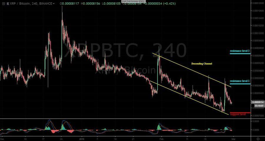 XRPBTC, 4H chart - February 28