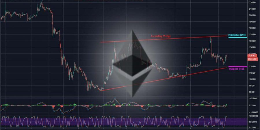Ethereum (ETH) Price Analysis – March 6